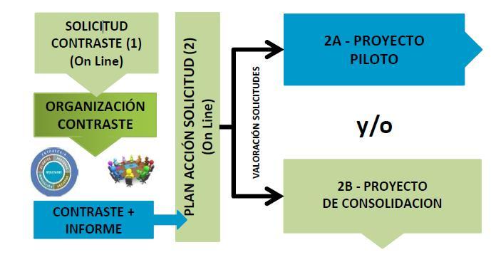 Kudeabide Fases