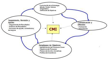 CMI Seguimiento