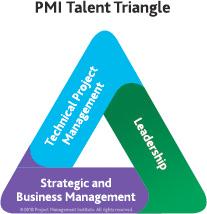 Triangle Talent
