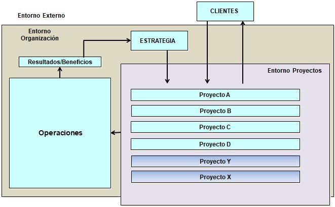 Estrategia a Proyectos